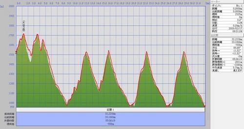 2009217大日標高.jpg