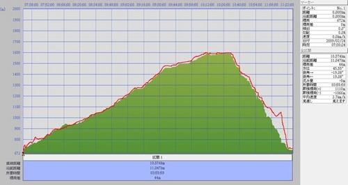 2009224三方岩標高.jpg