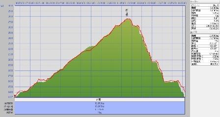 200928四ツ岳標高.jpg