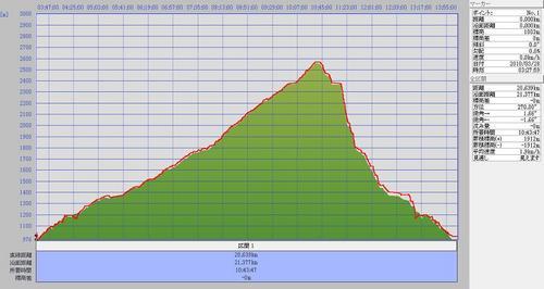 2010.3.28常念岳標高.jpg